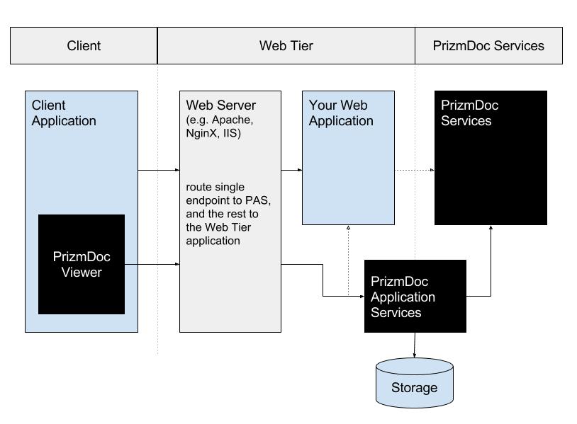 PrizmDoc Application Services (PAS)